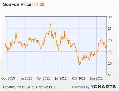 SouFun Stock Chart